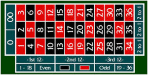 pick your colour and know roulette rules